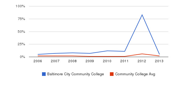 Baltimore City Community College non_resident&nbsp(2006-2013)
