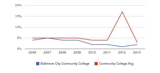 Baltimore City Community College Unknown&nbsp(2006-2013)