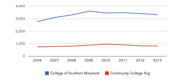 College of Southern Maryland Full-Time Students&nbsp(2006-2013)
