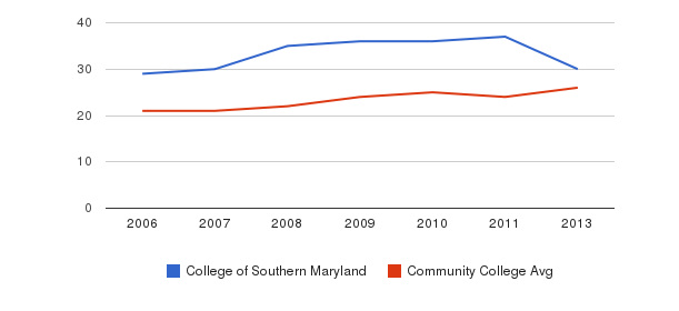 College of Southern Maryland student staff&nbsp(2006-2013)