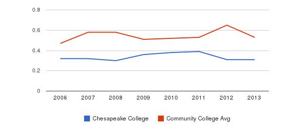 Chesapeake College Diversity Score&nbsp(2006-2013)
