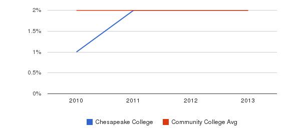 Chesapeake College More&nbsp(2010-2013)