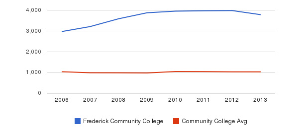 Frederick Community College Part-Time Students&nbsp(2006-2013)