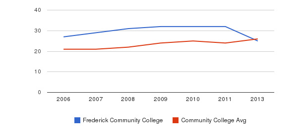Frederick Community College student staff&nbsp(2006-2013)