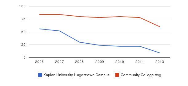 Kaplan University-Hagerstown Campus Total Faculty&nbsp(2006-2013)