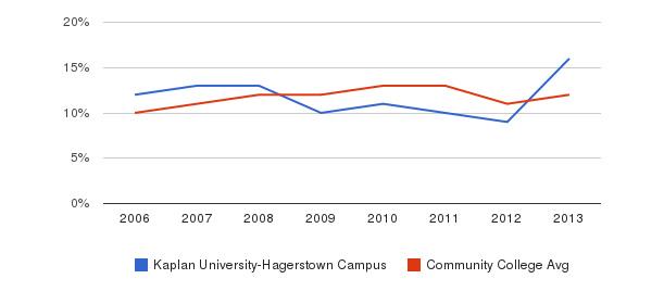 Kaplan University-Hagerstown Campus Black&nbsp(2006-2013)