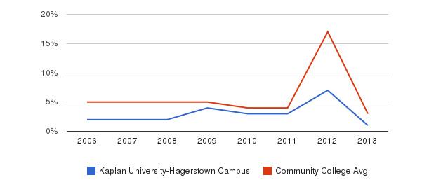 Kaplan University-Hagerstown Campus Unknown&nbsp(2006-2013)