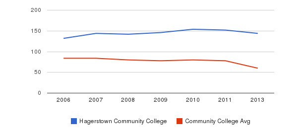 Hagerstown Community College Total Faculty&nbsp(2006-2013)