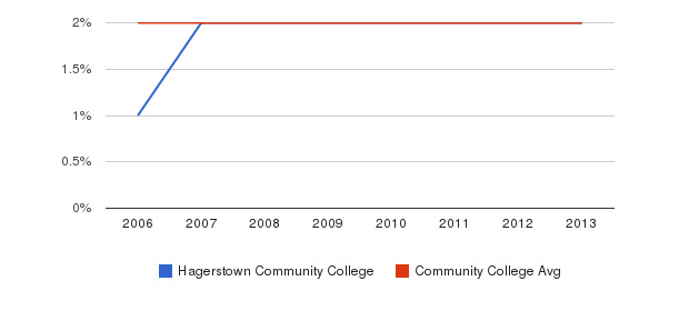 Hagerstown Community College Asian&nbsp(2006-2013)