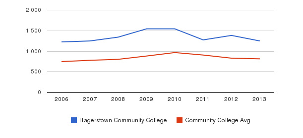 Hagerstown Community College Full-Time Students&nbsp(2006-2013)