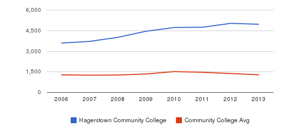Hagerstown Community College Total Enrollment&nbsp(2006-2013)