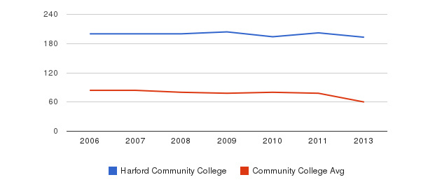 Harford Community College Total Faculty&nbsp(2006-2013)