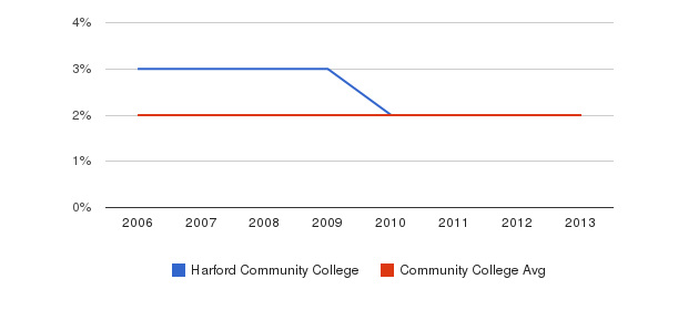 Harford Community College Asian&nbsp(2006-2013)