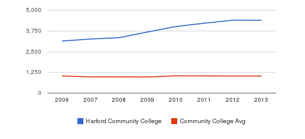 Harford Community College Part-Time Students&nbsp(2006-2013)