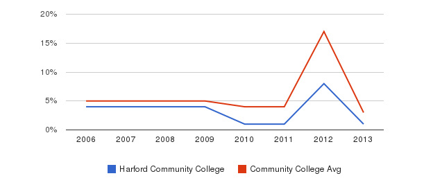 Harford Community College Unknown&nbsp(2006-2013)