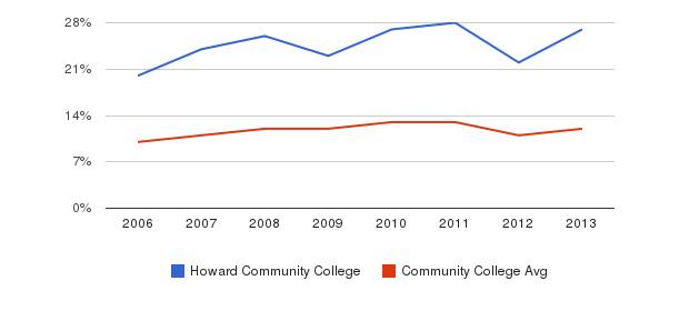 Howard Community College Black&nbsp(2006-2013)
