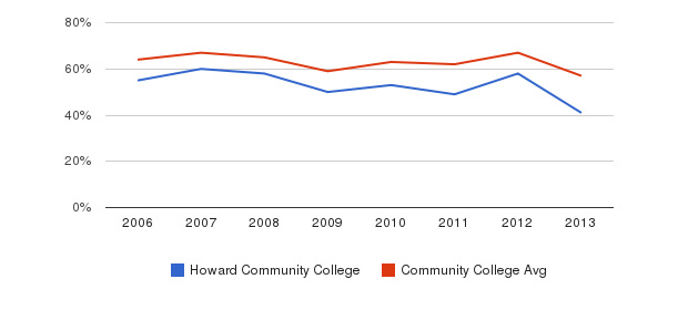 Howard Community College White&nbsp(2006-2013)