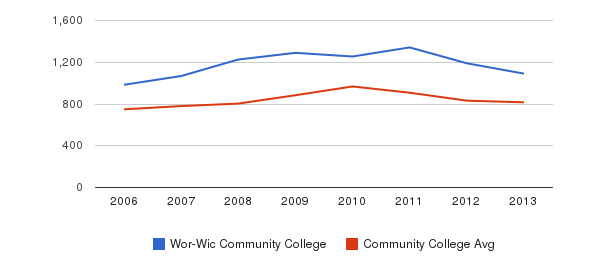 Wor-Wic Community College Full-Time Students&nbsp(2006-2013)