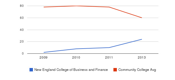 New England College of Business and Finance Total Faculty&nbsp(2009-2013)