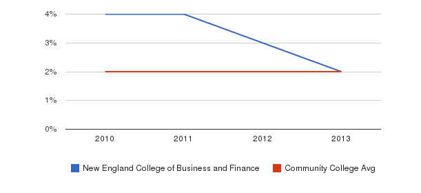 New England College of Business and Finance More&nbsp(2010-2013)