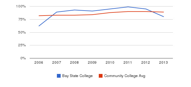 Bay State College % Students Receiving Some Financial Aid&nbsp(2006-2013)