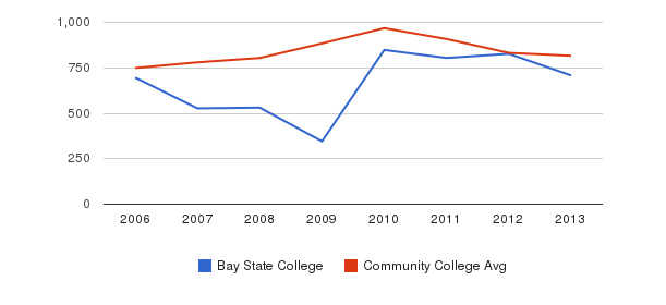 Bay State College Full-Time Students&nbsp(2006-2013)