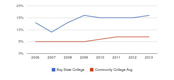Bay State College Hispanic&nbsp(2006-2013)
