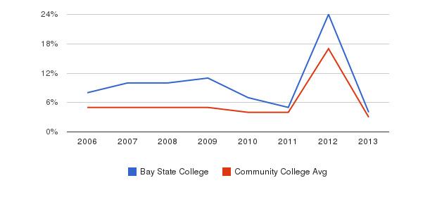 Bay State College Unknown&nbsp(2006-2013)