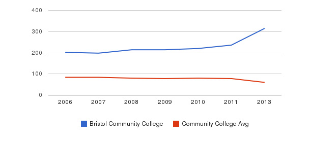 Bristol Community College Total Faculty&nbsp(2006-2013)