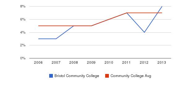 Bristol Community College Hispanic&nbsp(2006-2013)