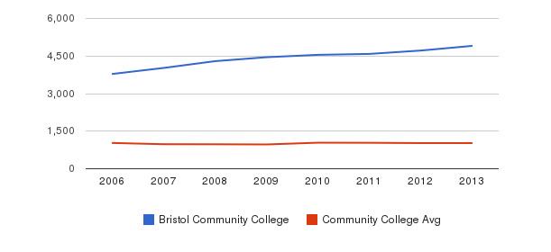 Bristol Community College Part-Time Students&nbsp(2006-2013)