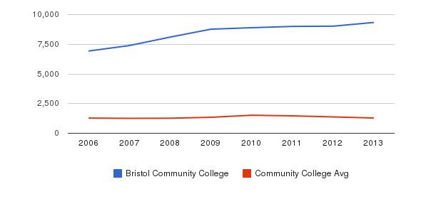 Bristol Community College Total Enrollment&nbsp(2006-2013)