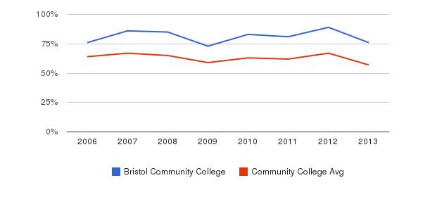 Bristol Community College White&nbsp(2006-2013)