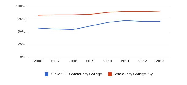 Bunker Hill Community College % Students Receiving Some Financial Aid&nbsp(2006-2013)