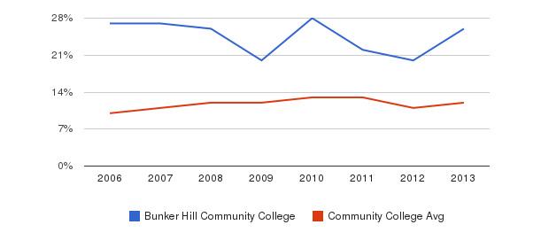 Bunker Hill Community College Black&nbsp(2006-2013)