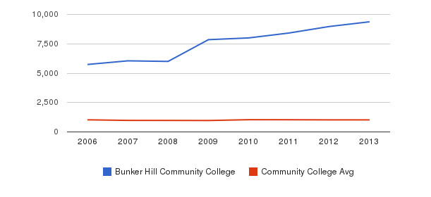 Bunker Hill Community College Part-Time Students&nbsp(2006-2013)