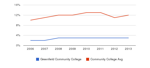 Greenfield Community College Black&nbsp(2006-2013)