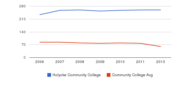 Holyoke Community College Total Faculty&nbsp(2006-2013)