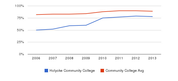 Holyoke Community College % Students Receiving Some Financial Aid&nbsp(2006-2013)