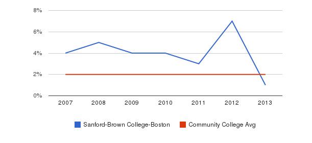 Sanford-Brown College-Boston Asian&nbsp(2007-2013)