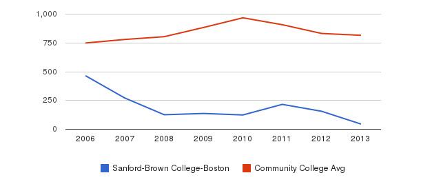 Sanford-Brown College-Boston Full-Time Students&nbsp(2006-2013)