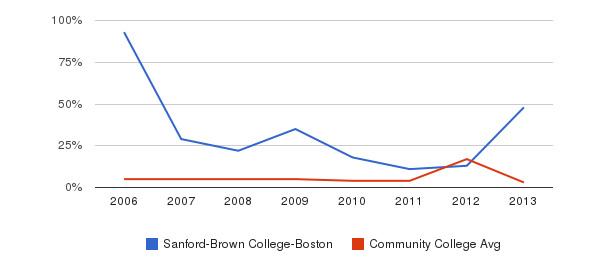 Sanford-Brown College-Boston Unknown&nbsp(2006-2013)
