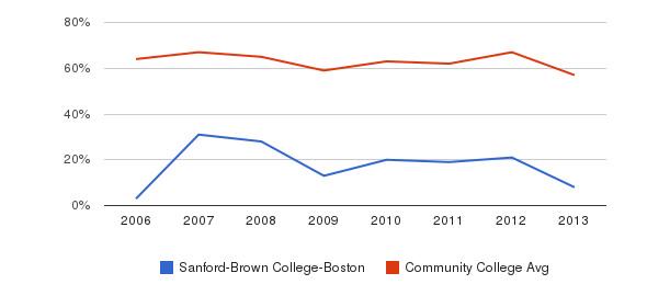Sanford-Brown College-Boston White&nbsp(2006-2013)