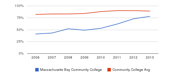 Massachusetts Bay Community College % Students Receiving Some Financial Aid&nbsp(2006-2013)