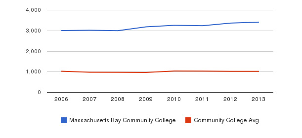 Massachusetts Bay Community College Part-Time Students&nbsp(2006-2013)
