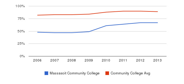 Massasoit Community College % Students Receiving Some Financial Aid&nbsp(2006-2013)