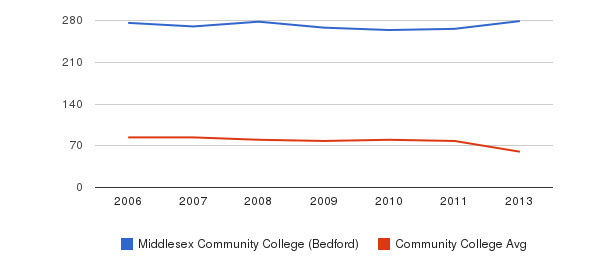 Middlesex Community College (Bedford) Total Faculty&nbsp(2006-2013)