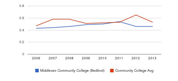 Middlesex Community College (Bedford) Diversity Score&nbsp(2006-2013)