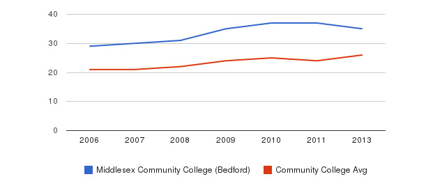 Middlesex Community College (Bedford) student staff&nbsp(2006-2013)