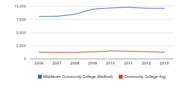 Middlesex Community College (Bedford) Total Enrollment&nbsp(2006-2013)